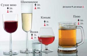 На фото - норма употребления алкоголя, autotime.in.ua