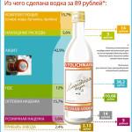 iz-chego-sdelana-vodka