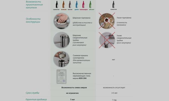 Самогонный аппарат Финляндия – эталон устройств для приготовления домашнего алкоголя
