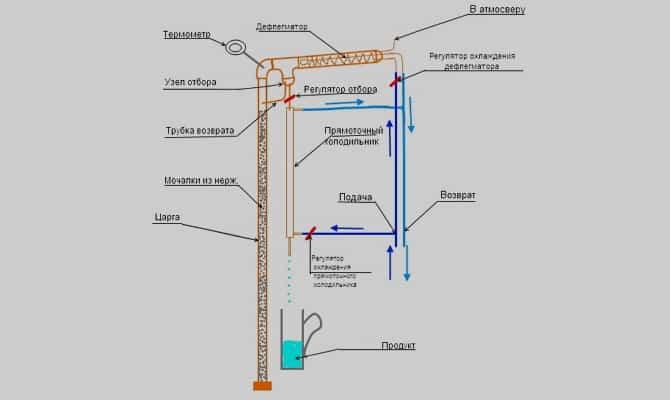 Схема ректификационной колонны для спирта