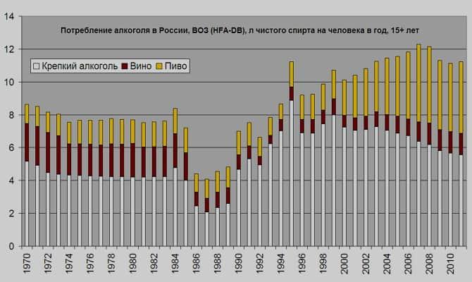 История формирования алкогольной лихорадки в России