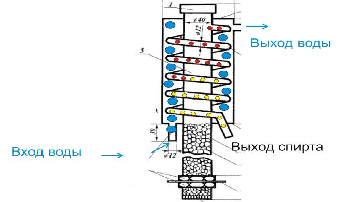 Технические характеристики колонны